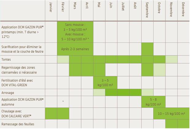 Gazon calendrier d entretien dcm for Entretien gazon printemps